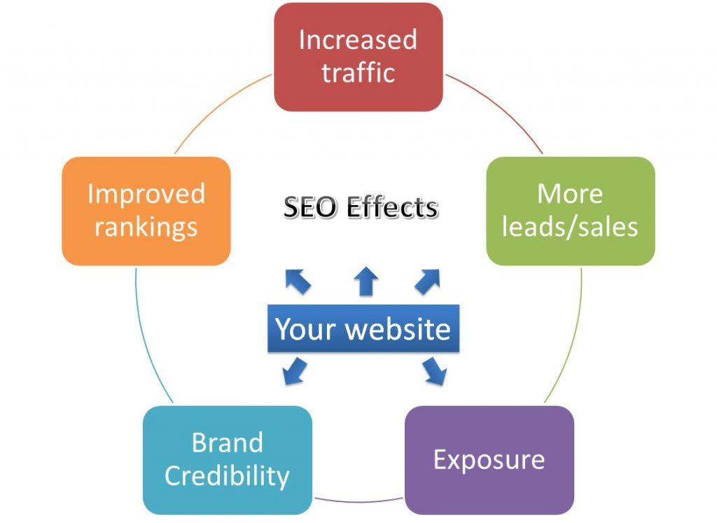 Prednosti organskega spletnega nastopa (SEO) in oglaševanja